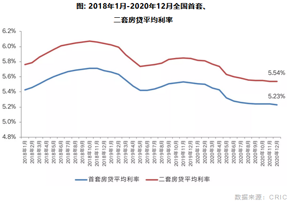 2018年1月-2020年12月全国首套、 二套房贷平均利率