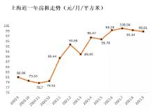 房租年涨23%!上海出手 8家租赁企业承诺不涨租