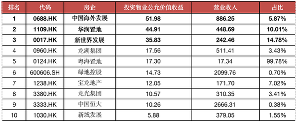 數據來源:WIND、CRIC整理