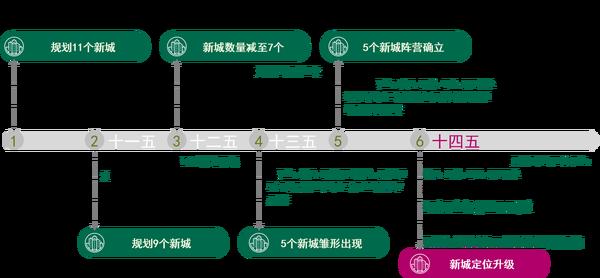 上海郊区新城发展演进之路 新一轮五个新城建设创新求变