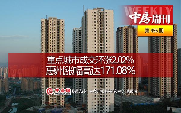 重點城市成交環漲2.02%