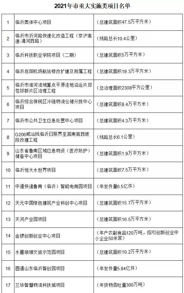 2021年临沂市重大项目发布