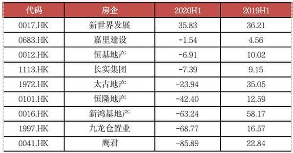 注:港幣結算匯率為0.9134