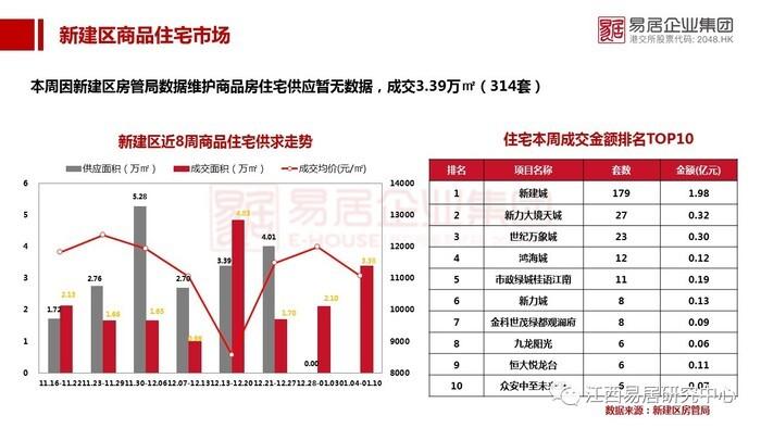 上周南昌新房住宅均价13476