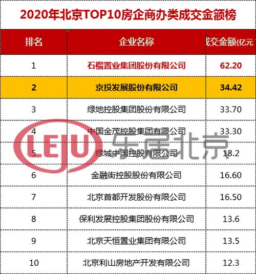京投发展2020年度成绩单来了
