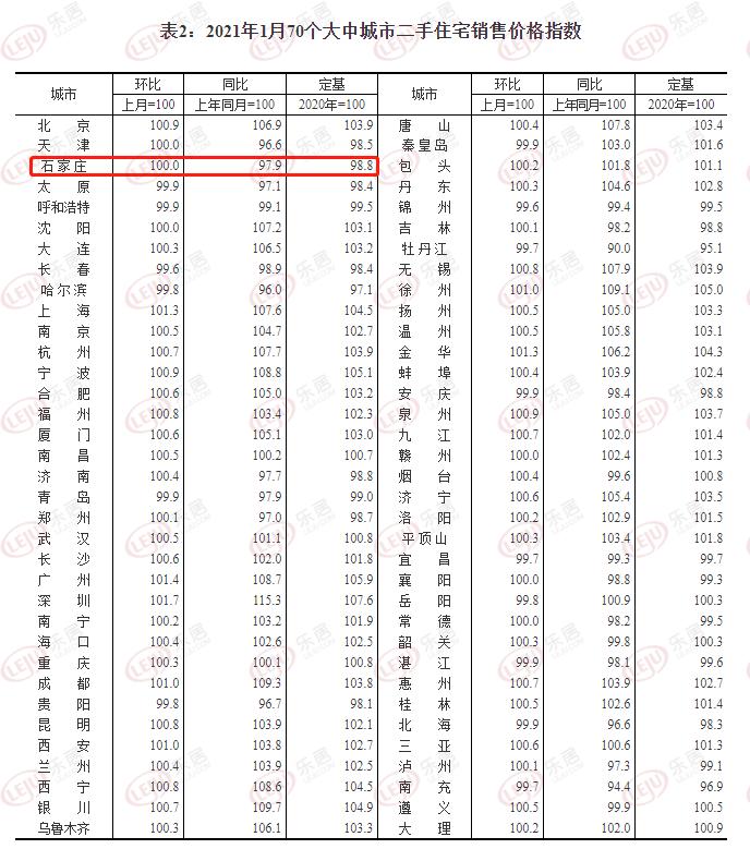 12月石市新房价格环比下降0.1