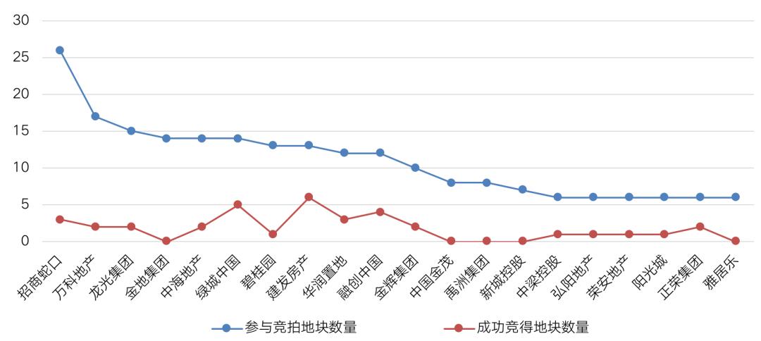 备注:重点地块至少满足以下3个标准之一:溢价率超过30%,以最高限价成交,成交总价差超过10亿  数据来源:CRIC中国房地产决策咨询系统