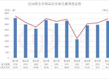 一周成交 翘尾收官!上周青岛卖房3301套 环比上涨11.9%