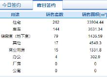 市场成交 10月21日济南市共网签商品房521套