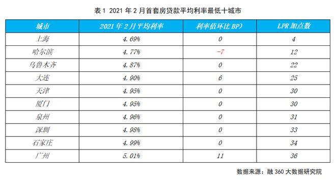 2月全国首套房贷利率环比上涨4个基点,合肥5.88%位居第四