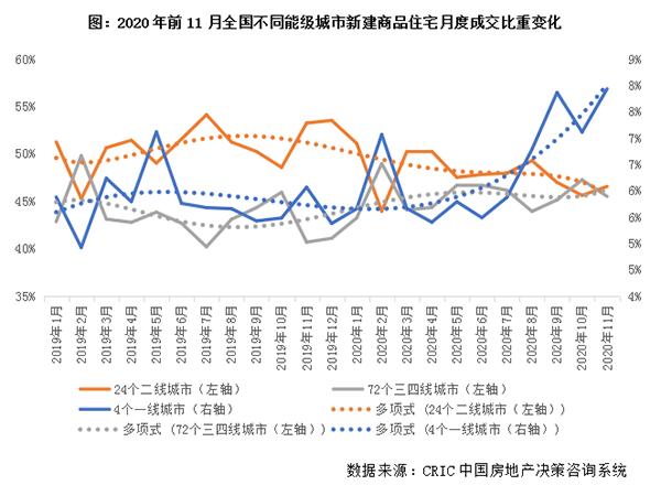 新建商品住宅月度成交比