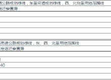 土地丨大旺庄返迁安置房划拨用地批前公示