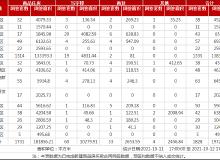 市场成交|10月12日武汉商品住房网签1731套,武昌区居首