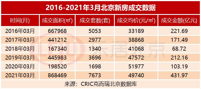 3月,北京卖了3万套房