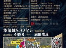 底价成交!华侨城5.32亿摘得角美综合体地块