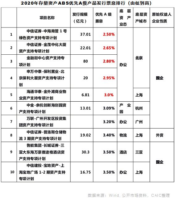 2020年存量资产ABS优先A级产品发行票息排行(由低到高)