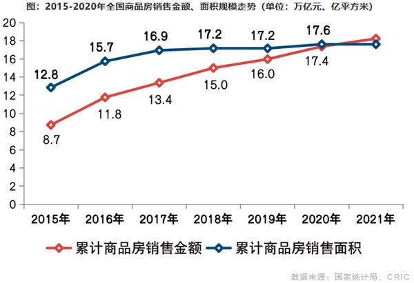 2015-2020年全国商品房销售金额、面积规模走势