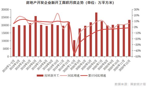 房地产开发企业新开工面积月度走势