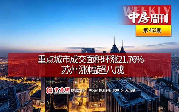 重点城市成交面积环涨21.76%