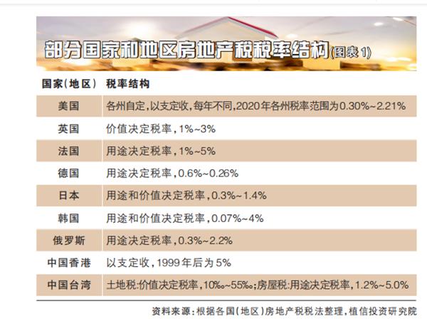 房地产税能抑制房价上涨吗?