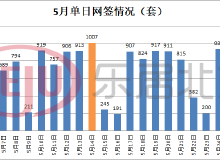 二手房成交1.9万套,新房量跌价涨,北京楼市风向变了?