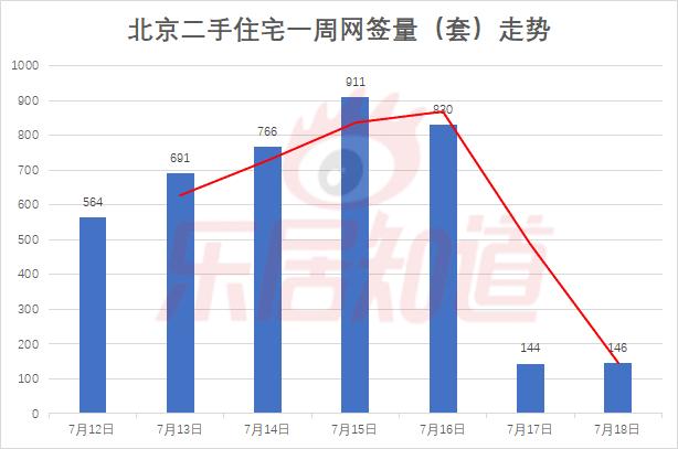 第28周北京二手住宅网签4052套