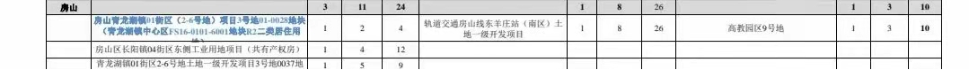 网传《2021年北京商品住宅供地计划3个批次》文件(房山部分)
