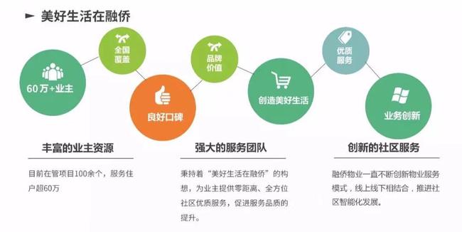 图   融侨物业服务结构图