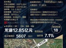 龙湖12.85亿竞得泉州市区一商住地块!毛坯限价14858元/㎡