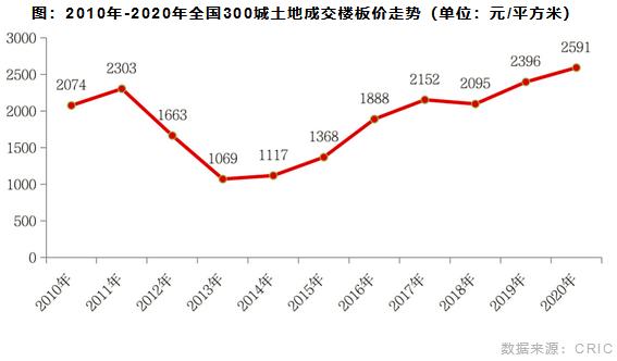 2010年-2020年全国300城土地成交楼板价走势