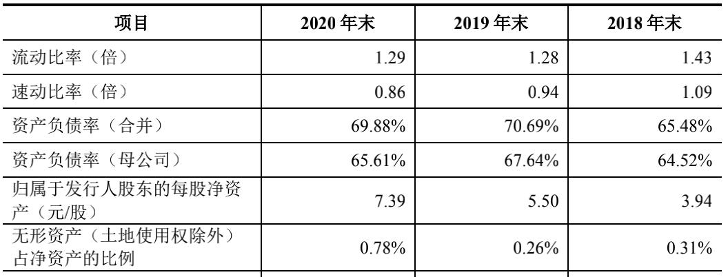 负债连续三年居高不下(数据来源:朗斯招股说明书)