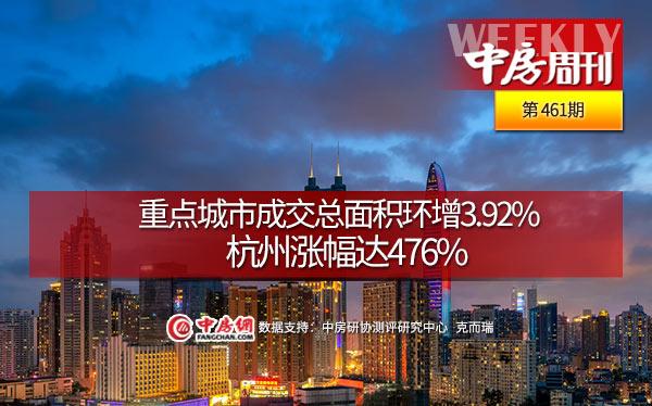 重点城市成交总面积环增3.92%