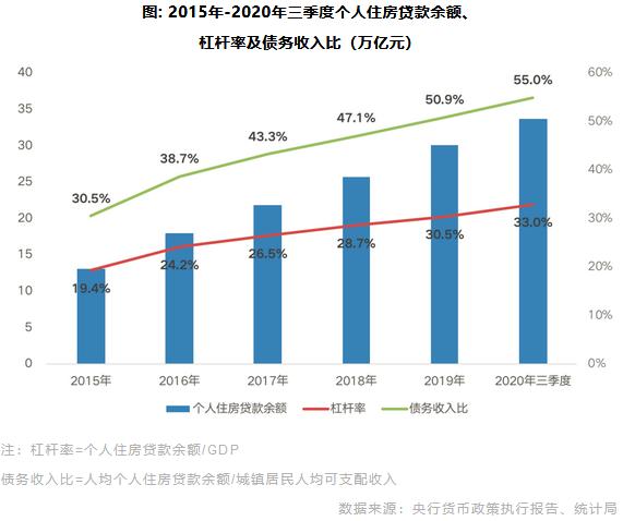 2015年-2020年三季度个人住房贷款余额、 杠杆率及债务收入比