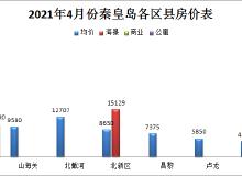 8月秦皇岛县城房价变动不大