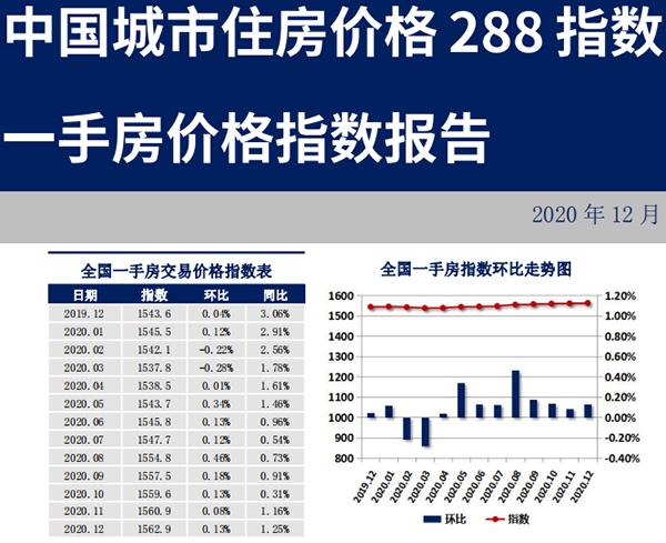 中國城市住房(一手房)價格288指數報告(2020.12)