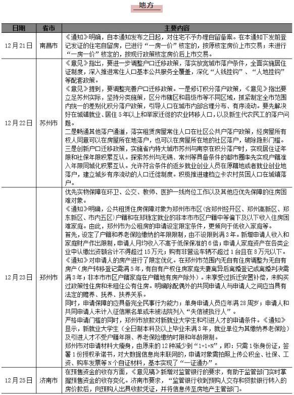 12月21日-12月27日中央及地方政府出台相关政策汇总