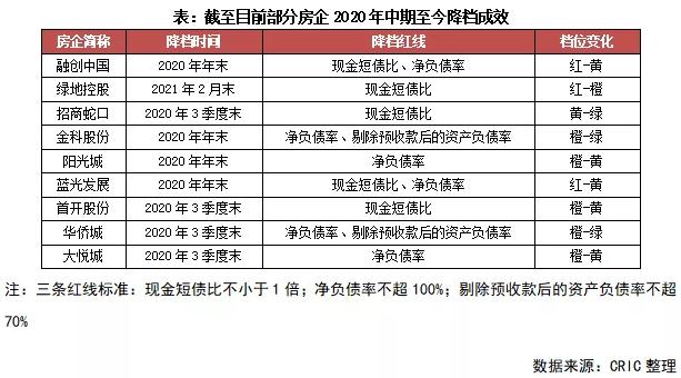 截至目前部分房企2020年中期至今降档成效