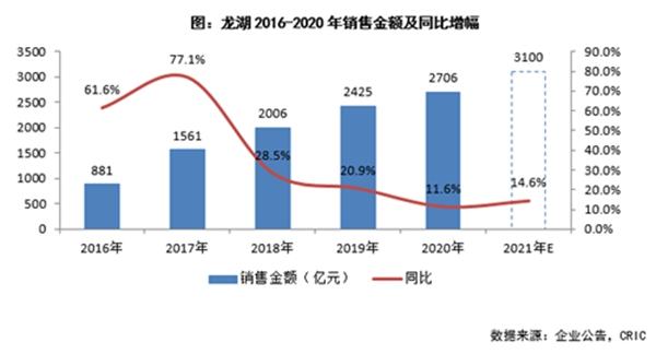 龙湖集团:持续城市深耕 未来计划15%-20%销售增速