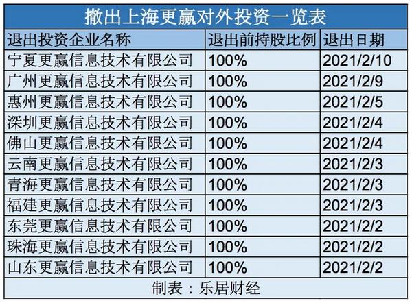 上海更赢投资表