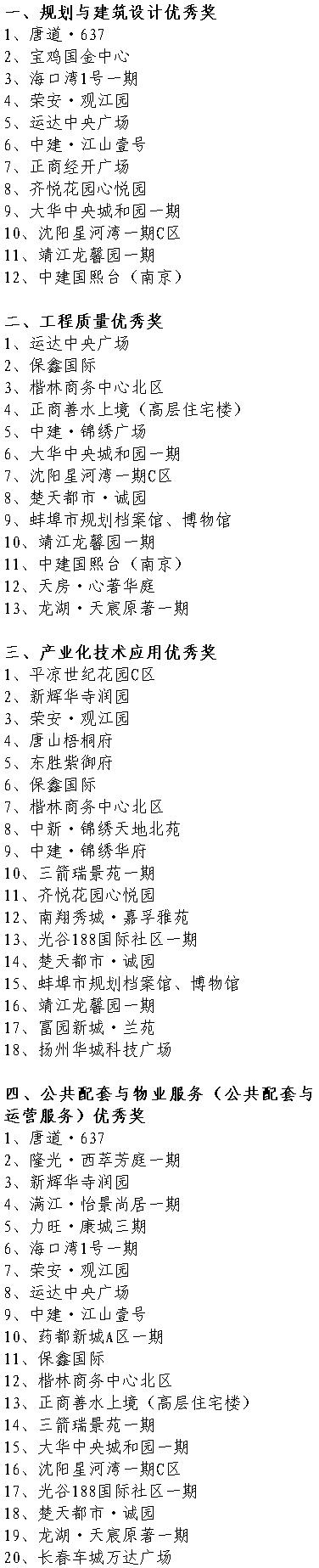 """第九屆(2019-2020年度)""""廣廈獎""""第一批獲獎項目單項 優秀獎項目"""