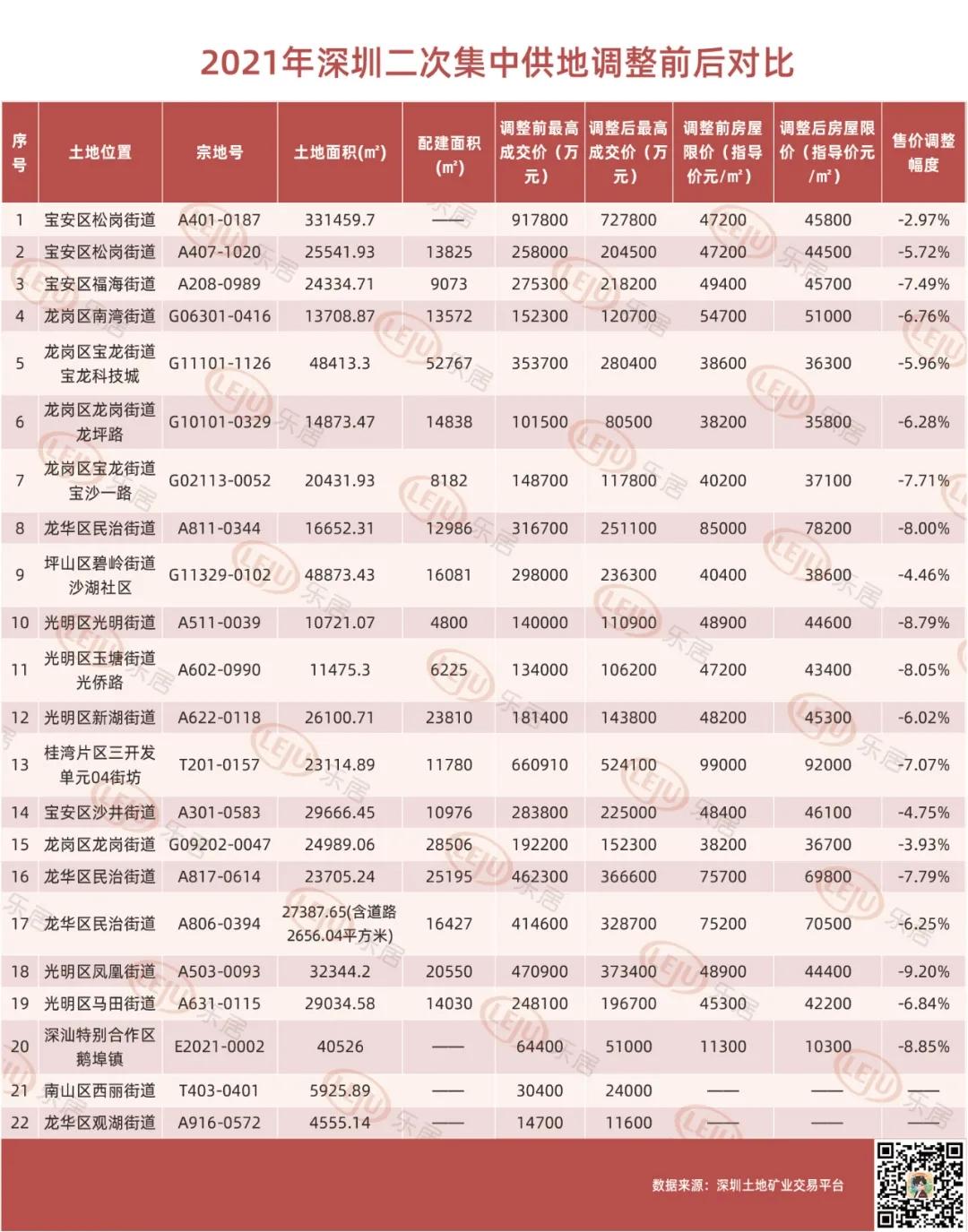 9.2万/㎡买前海桂湾!深圳2