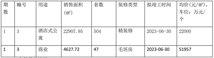 麒麟宝龙广场领504套公寓销许