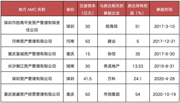 資料來源:CRIC綜合整理