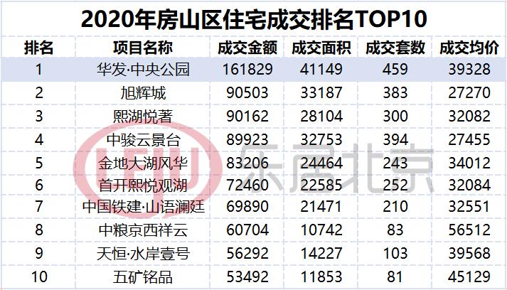 数据来自:CRIC克而瑞北京数据库