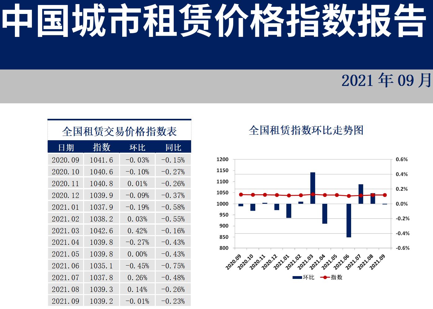 35城住房租赁价格指数发布:近八成都跌了