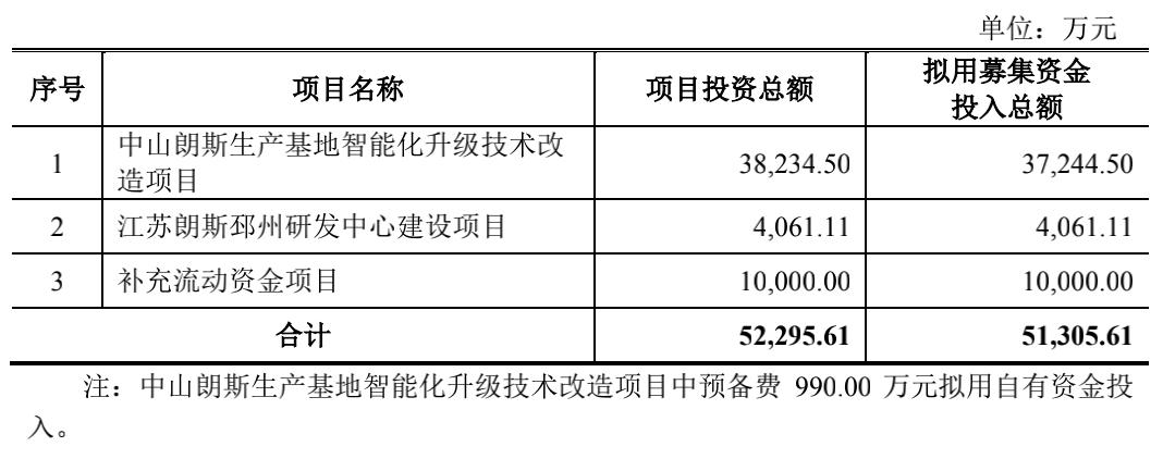 上市募集资金主要用途明细(数据来源:朗斯招股说明书)