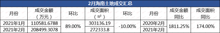 2月海南土地成交20.84亿