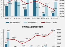 济南上周商品住宅市场新增供应2.98万㎡ 成交面积上涨