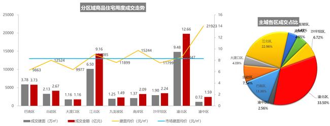 2021.1.18-1.24重庆主城区域商品住宅成交情况(数据来源:克而瑞)