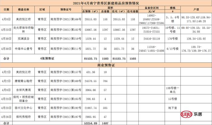 拿证速递|4月南宁6784套商品住宅入市  供应面积环比下降5.79%
